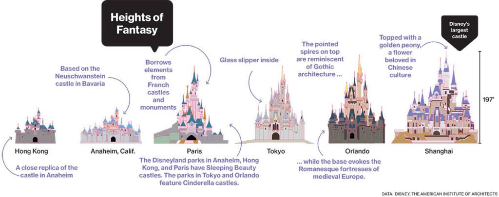 comparacion-de-castillos-disney